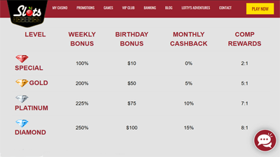 Table showing VIP levels with corresponding rewards at Slots Capital Casino